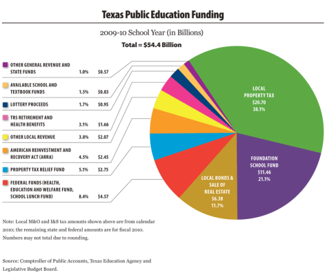 Texas-Education-FundingFULL